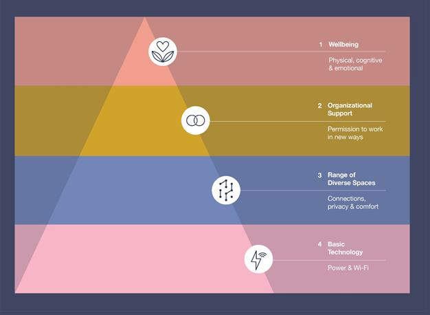 Pirâmide de Necessidades no Escritório